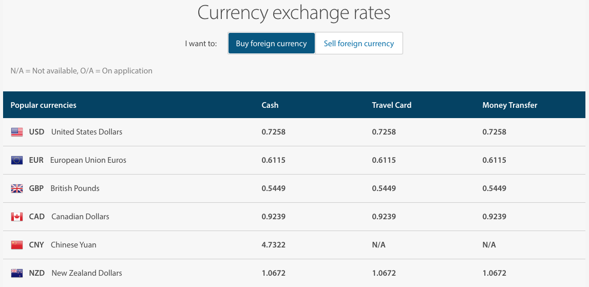Anz Bank Exchange Rates Compared