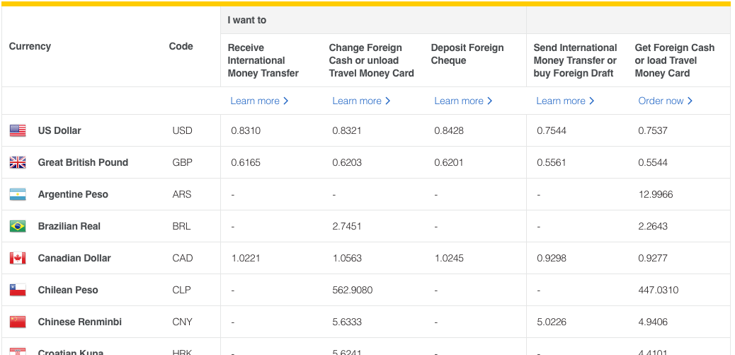 Exchange Rate Table Cba Fx Screenshot